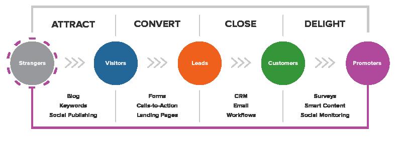 inbound marketing stages